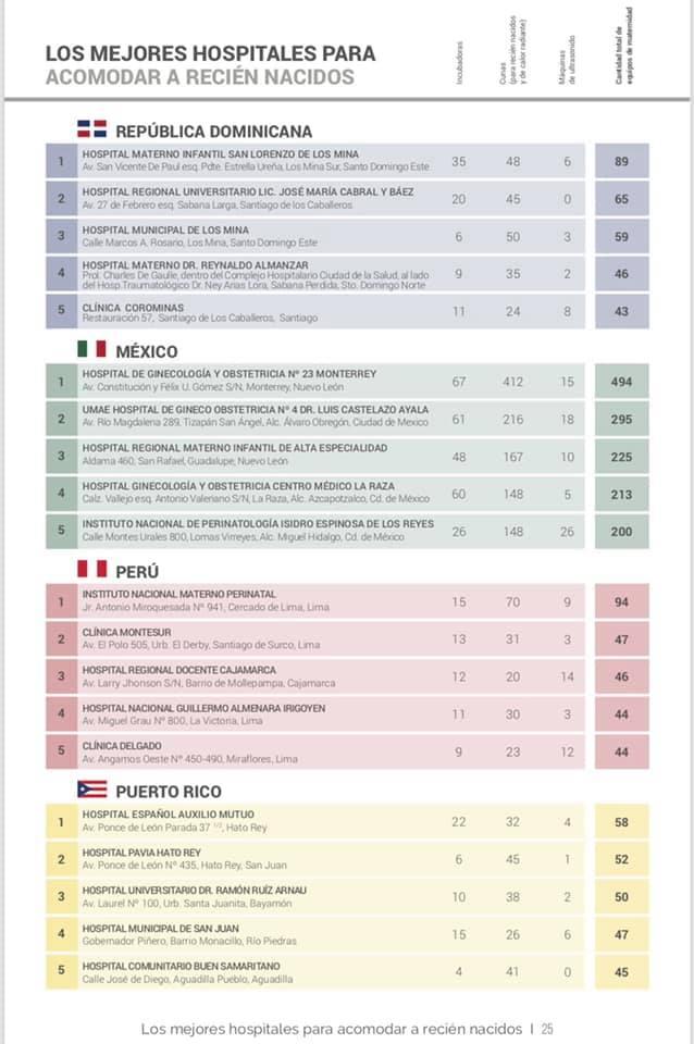 Read more about the article Hospital Materno Infantil San Lorenzo de Los Mina encabeza ranking como mejor centro para acomodar a recién nacidos